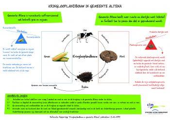 Infographic Kringlooplandbouw gemeente Altena